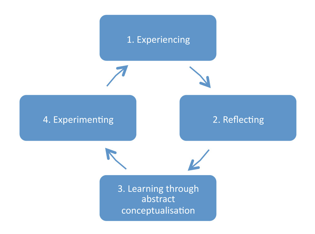 kolb-experiential-learning-cycle