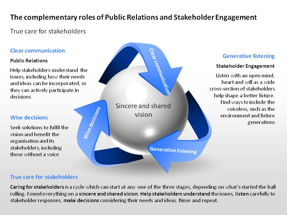 Diagram cycling between PR, Stakeholder Engagement and Wise Decisions